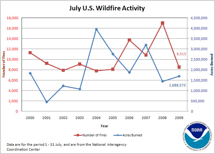 Number of Fires and Acres Burned in July (2000-2009)