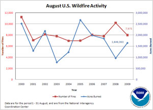 Number of Fires and Acres Burned in August (2000-2009)