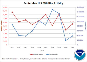 Number of Fires and Acres Burned in September (2000-2009)