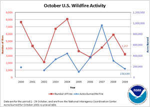 Number of Fires and Acres Burned in October (2000-2009)