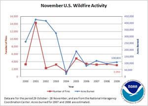 Number of Fires and Acres Burned in November (2000-2009)
