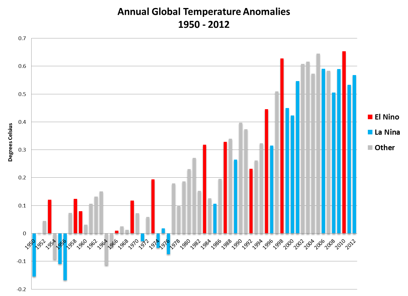 Temperature anomalies color coded to show El Niño and La Niña years