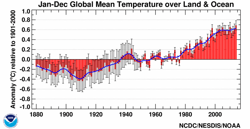 2014 confirmed as hottest year on record globalchange gov