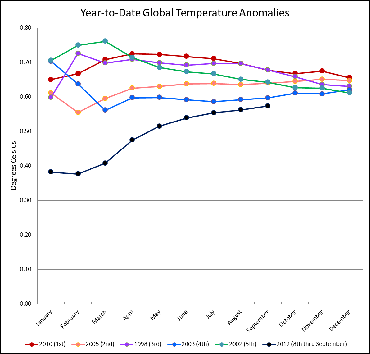 2012 year to date anomalies compared with five warmest years on record