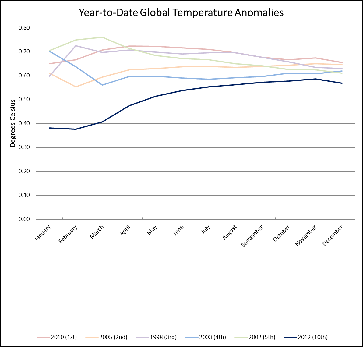 Year-to-Date Temperature Anomalies: Horserace
